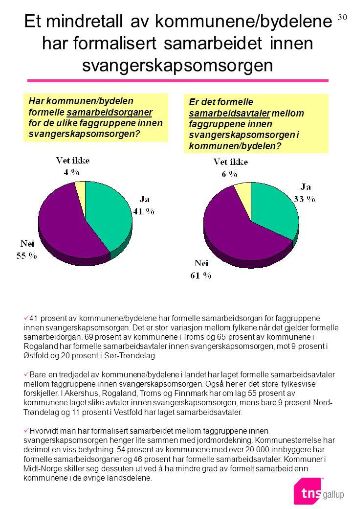 30 41 prosent av kommunene/bydelene har formelle samarbeidsorgan for faggruppene innen svangerskapsomsorgen.