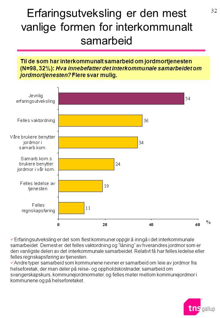 32 Erfaringsutveksling er den mest vanlige formen for interkommunalt samarbeid Til de som har interkommunalt samarbeid om jordmortjenesten (N=98, 32%): Hva innebefatter det interkommunale samarbeidet om jordmortjenesten.