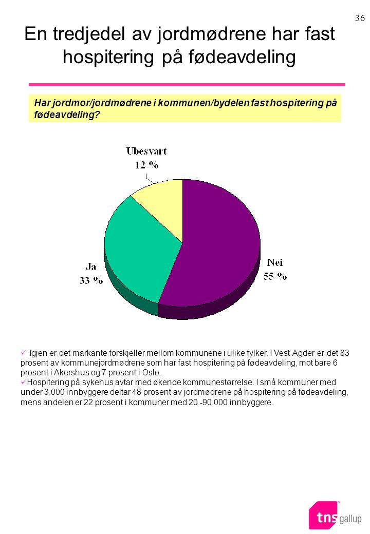 36 En tredjedel av jordmødrene har fast hospitering på fødeavdeling Har jordmor/jordmødrene i kommunen/bydelen fast hospitering på fødeavdeling.