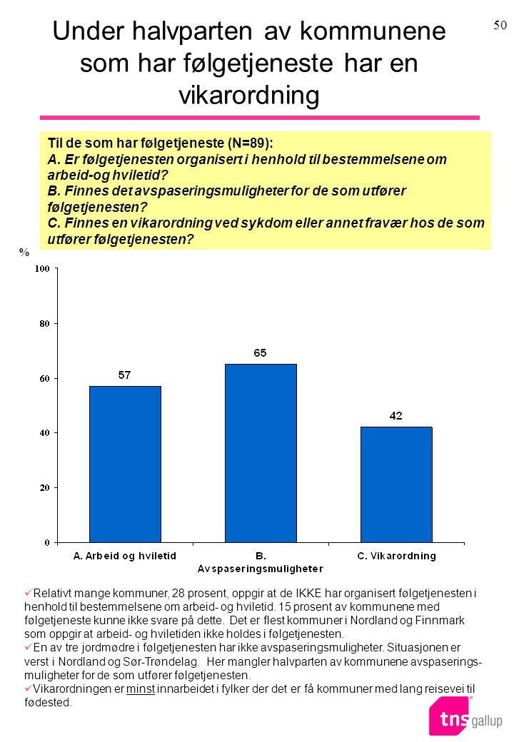 50 Under halvparten av kommunene som har følgetjeneste har en vikarordning Til de som har følgetjeneste (N=89): A.