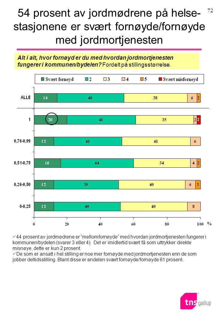72 54 prosent av jordmødrene på helse- stasjonene er svært fornøyde/fornøyde med jordmortjenesten Alt i alt, hvor fornøyd er du med hvordan jordmortjenesten fungerer i kommunen/bydelen.