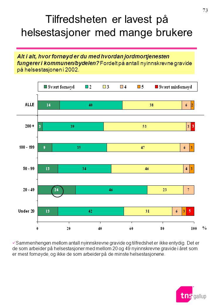 73 Tilfredsheten er lavest på helsestasjoner med mange brukere Alt i alt, hvor fornøyd er du med hvordan jordmortjenesten fungerer i kommunen/bydelen.