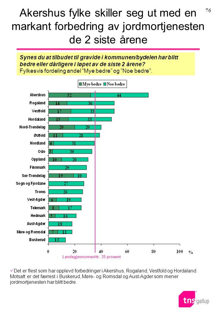 76 Akershus fylke skiller seg ut med en markant forbedring av jordmortjenesten de 2 siste årene Det er flest som har opplevd forbedringer i Akershus, Rogaland, Vestfold og Hordaland.