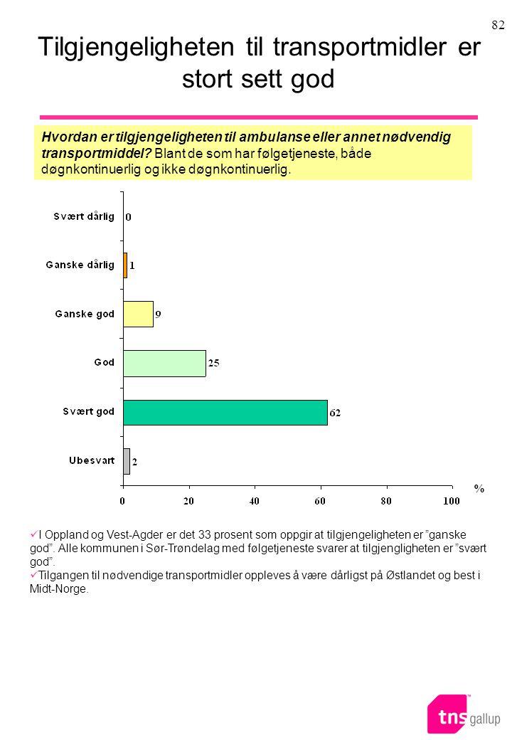 82 Tilgjengeligheten til transportmidler er stort sett god Hvordan er tilgjengeligheten til ambulanse eller annet nødvendig transportmiddel.
