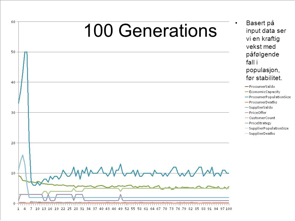 100 Generations Basert på input data ser vi en kraftig vekst med påfølgende fall i populasjon, før stabilitet.