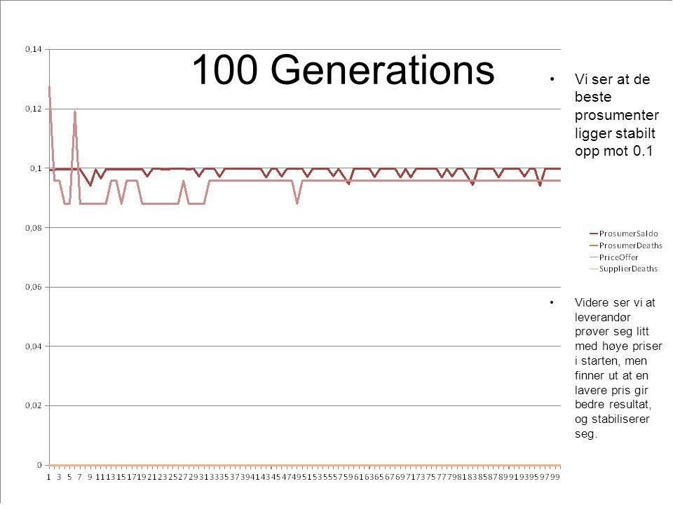 100 Generations Vi ser at de beste prosumenter ligger stabilt opp mot 0.1 Videre ser vi at leverandør prøver seg litt med høye priser i starten, men finner ut at en lavere pris gir bedre resultat, og stabiliserer seg.