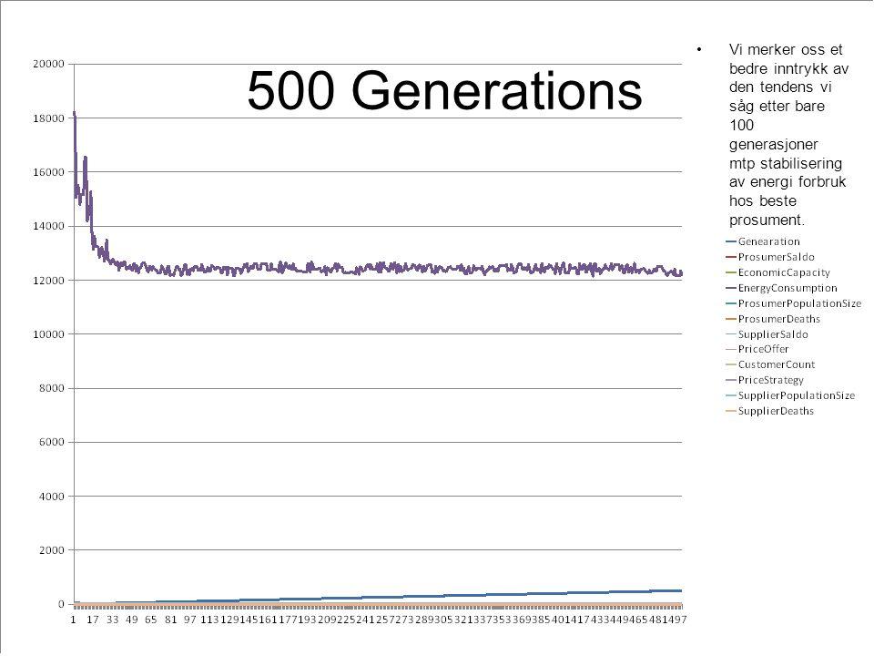 500 Generations Vi merker oss et bedre inntrykk av den tendens vi såg etter bare 100 generasjoner mtp stabilisering av energi forbruk hos beste prosument.