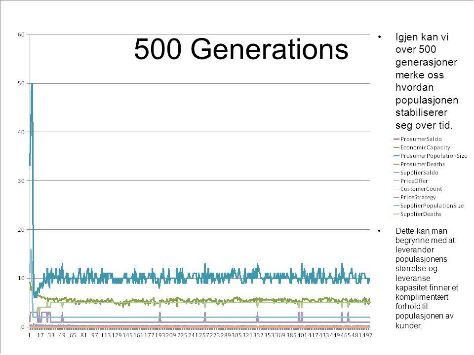 500 Generations Igjen kan vi over 500 generasjoner merke oss hvordan populasjonen stabiliserer seg over tid.