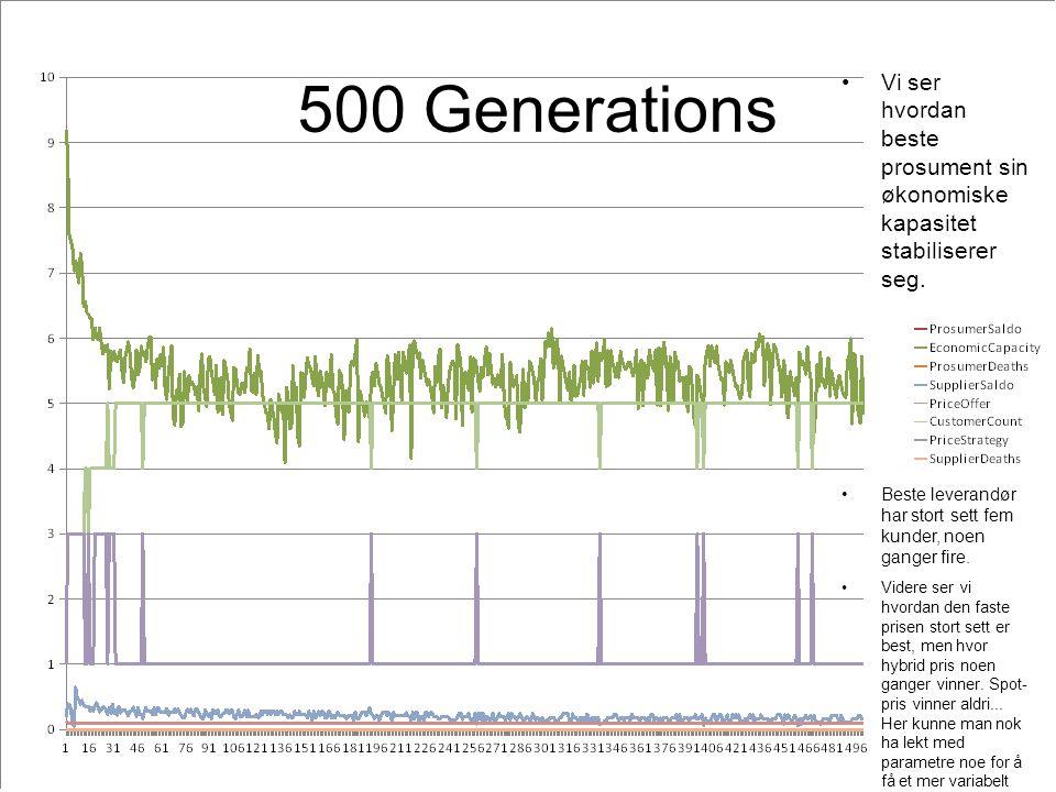 500 Generations Vi ser hvordan beste prosument sin økonomiske kapasitet stabiliserer seg.