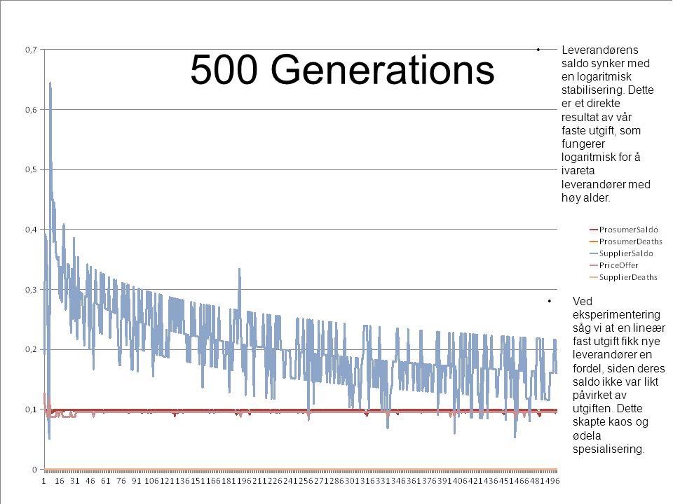 500 Generations Leverandørens saldo synker med en logaritmisk stabilisering.