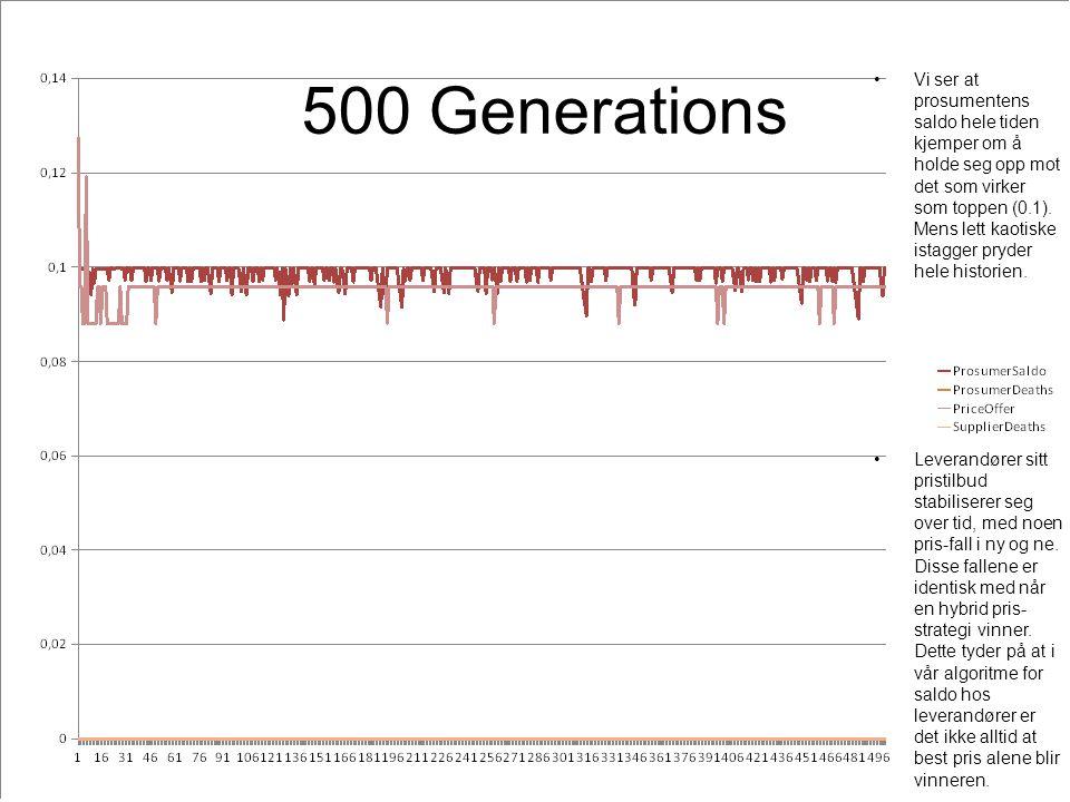 500 Generations Vi ser at prosumentens saldo hele tiden kjemper om å holde seg opp mot det som virker som toppen (0.1).