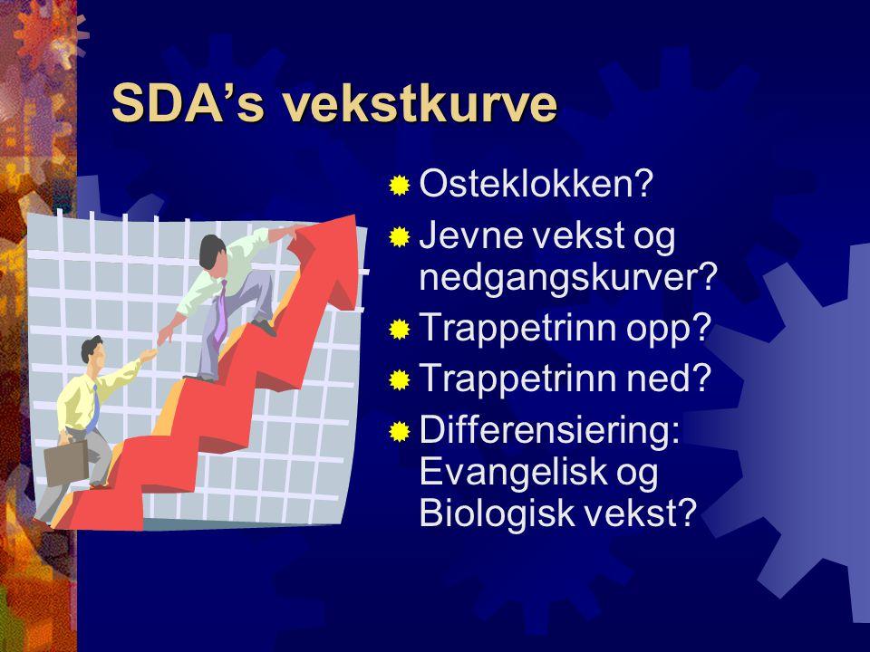 SDA's vekstkurve  Osteklokken?  Jevne vekst og nedgangskurver?  Trappetrinn opp?  Trappetrinn ned?  Differensiering: Evangelisk og Biologisk veks