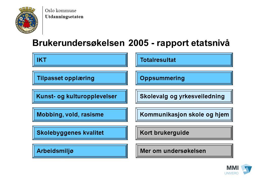 Brukerundersøkelsen 2005 - rapport etatsnivå IKT Tilpasset opplæring Mobbing, vold, rasisme Skolebyggenes kvalitet Arbeidsmiljø Skolevalg og yrkesveil