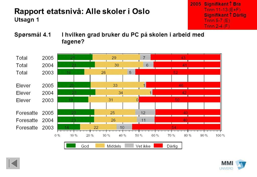 Signifikant  Bra Trinn 11-13 (E+F) Signifikant  Dårlig Trinn 5-7 (E) Trinn 2-4 (F) Rapport etatsnivå: Alle skoler i Oslo Utsagn 1 Spørsmål 4.1 I hvilken grad bruker du PC på skolen i arbeid med fagene.