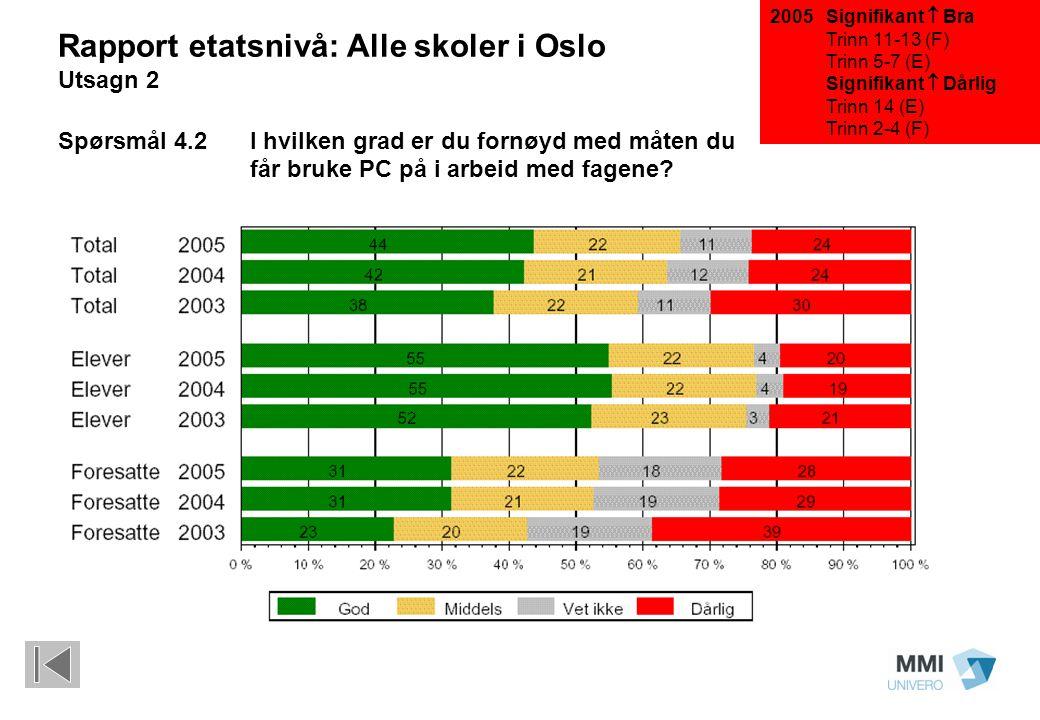 Signifikant  Bra Trinn 11-13 (F) Trinn 5-7 (E) Signifikant  Dårlig Trinn 14 (E) Trinn 2-4 (F) Rapport etatsnivå: Alle skoler i Oslo Utsagn 2 Spørsmå