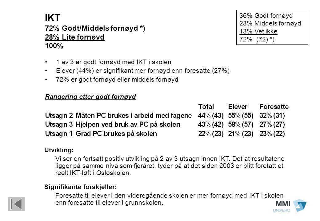 IKT 72% Godt/Middels fornøyd *) 28% Lite fornøyd 100% 1 av 3 er godt fornøyd med IKT i skolen Elever (44%) er signifikant mer fornøyd enn foresatte (27%) 72% er godt fornøyd eller middels fornøyd Rangering etter godt fornøyd 36% Godt fornøyd 23% Middels fornøyd 13% Vet ikke 72% (72) *) Utvikling: Vi ser en fortsatt positiv utvikling på 2 av 3 utsagn innen IKT.