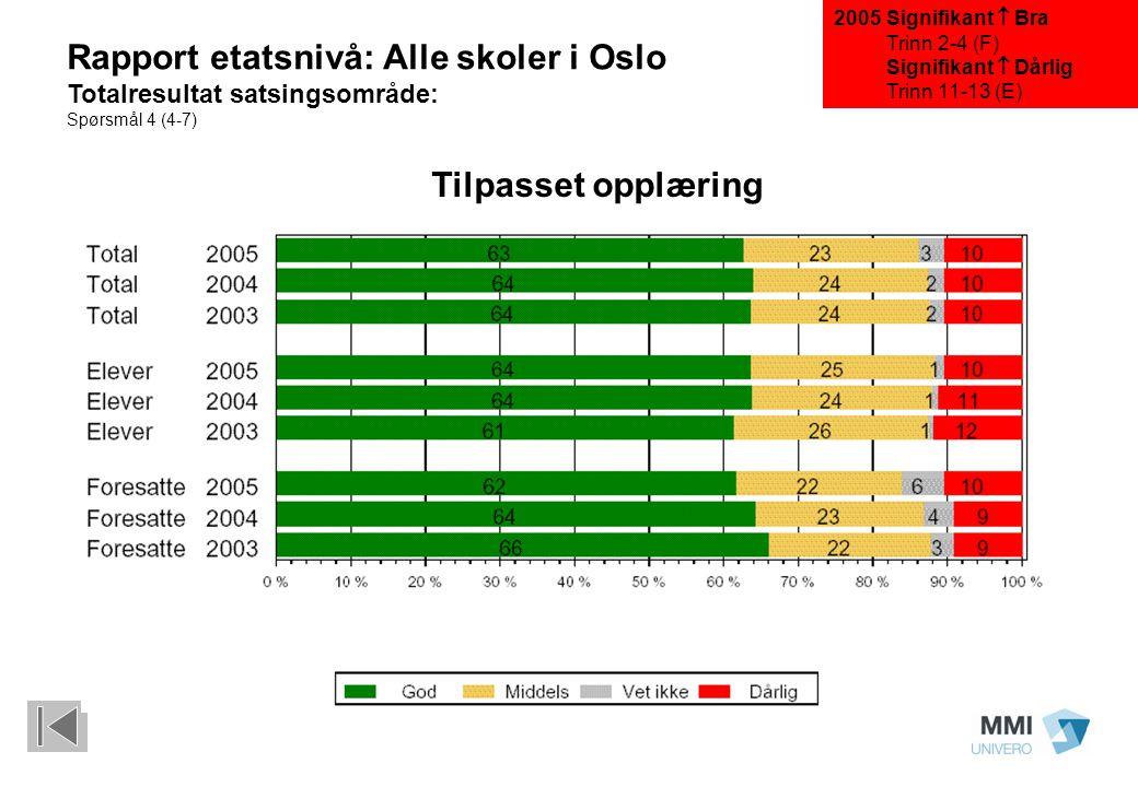 Signifikant  Bra Trinn 2-4 (F) Signifikant  Dårlig Trinn 11-13 (E) Rapport etatsnivå: Alle skoler i Oslo Totalresultat satsingsområde: Spørsmål 4 (4-7) Tilpasset opplæring 2005