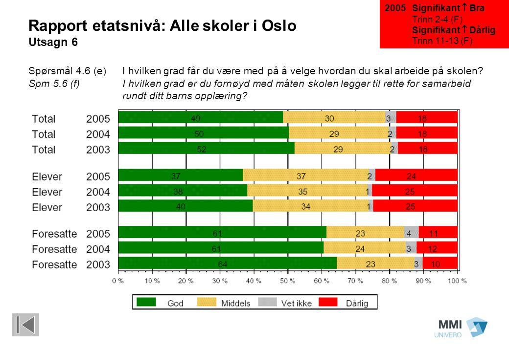 Signifikant  Bra Trinn 2-4 (F) Signifikant  Dårlig Trinn 11-13 (F) Rapport etatsnivå: Alle skoler i Oslo Utsagn 6 Spørsmål 4.6 (e)I hvilken grad får du være med på å velge hvordan du skal arbeide på skolen.