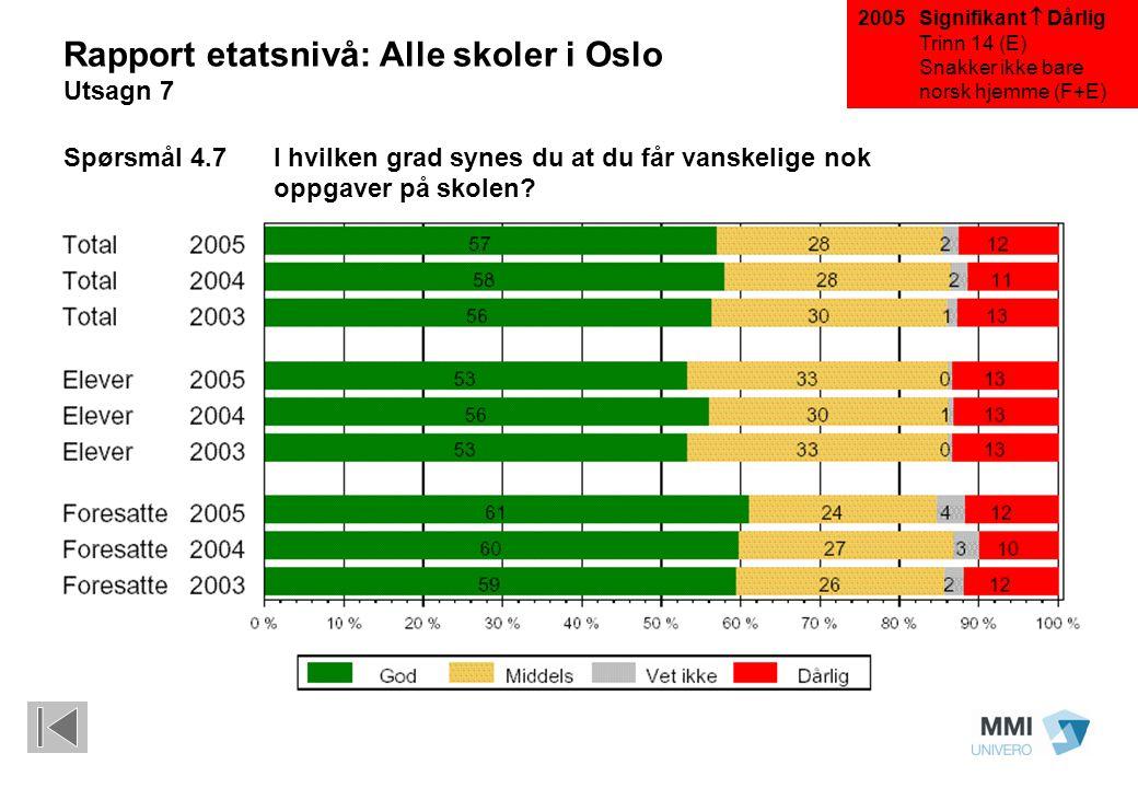 Signifikant  Dårlig Trinn 14 (E) Snakker ikke bare norsk hjemme (F+E) Rapport etatsnivå: Alle skoler i Oslo Utsagn 7 Spørsmål 4.7 I hvilken grad synes du at du får vanskelige nok oppgaver på skolen.