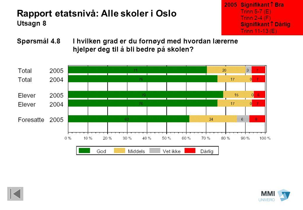 Signifikant  Bra Trinn 5-7 (E) Trinn 2-4 (F) Signifikant  Dårlig Trinn 11-13 (E) Rapport etatsnivå: Alle skoler i Oslo Utsagn 8 Spørsmål 4.8I hvilken grad er du fornøyd med hvordan lærerne hjelper deg til å bli bedre på skolen.