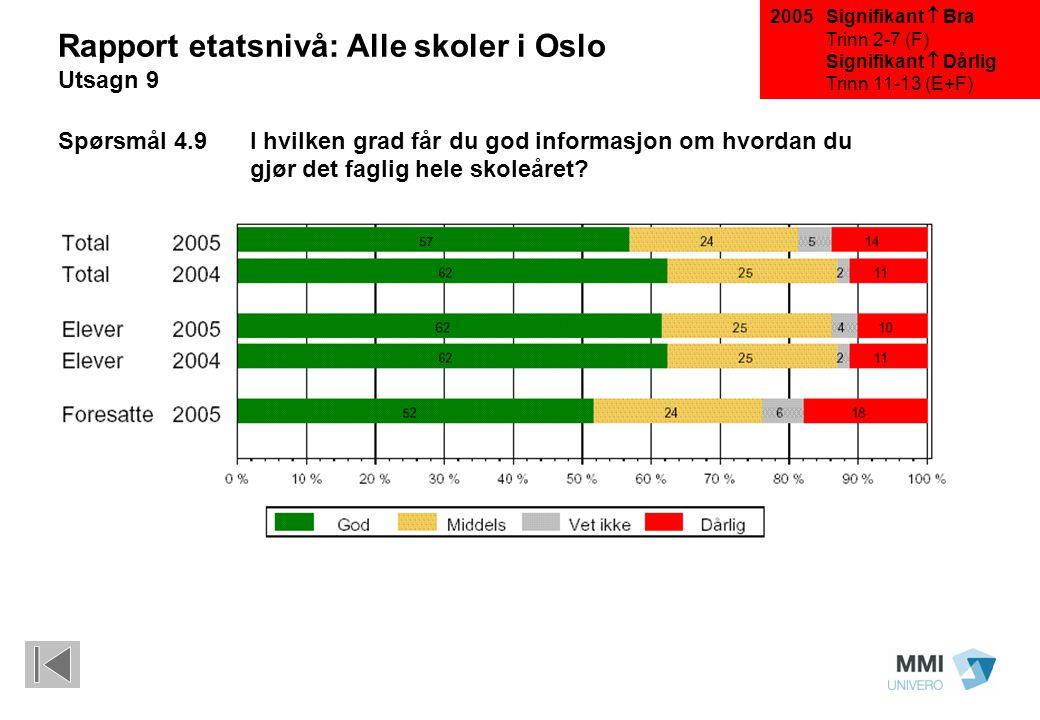 Signifikant  Bra Trinn 2-7 (F) Signifikant  Dårlig Trinn 11-13 (E+F) Rapport etatsnivå: Alle skoler i Oslo Utsagn 9 Spørsmål 4.9 I hvilken grad får du god informasjon om hvordan du gjør det faglig hele skoleåret.