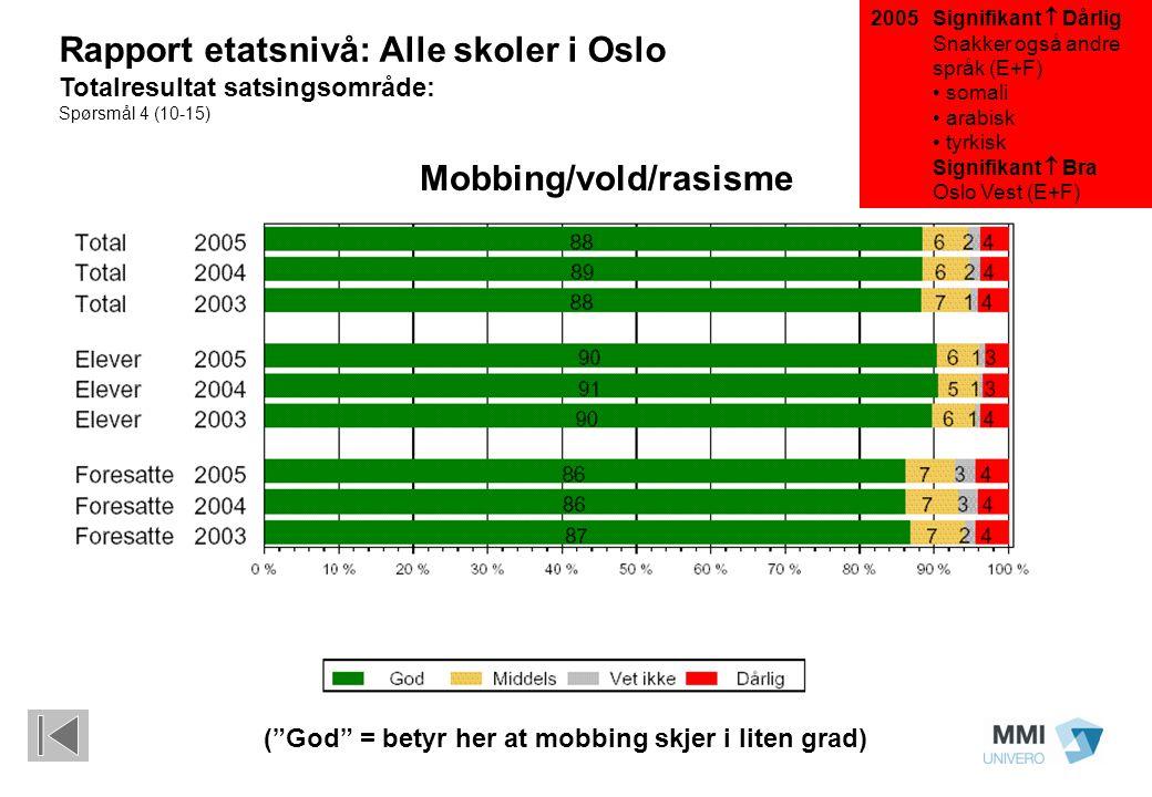Signifikant  Dårlig Snakker også andre språk (E+F) somali arabisk tyrkisk Signifikant  Bra Oslo Vest (E+F) ( God = betyr her at mobbing skjer i liten grad) Rapport etatsnivå: Alle skoler i Oslo Totalresultat satsingsområde: Spørsmål 4 (10-15) Mobbing/vold/rasisme 2005