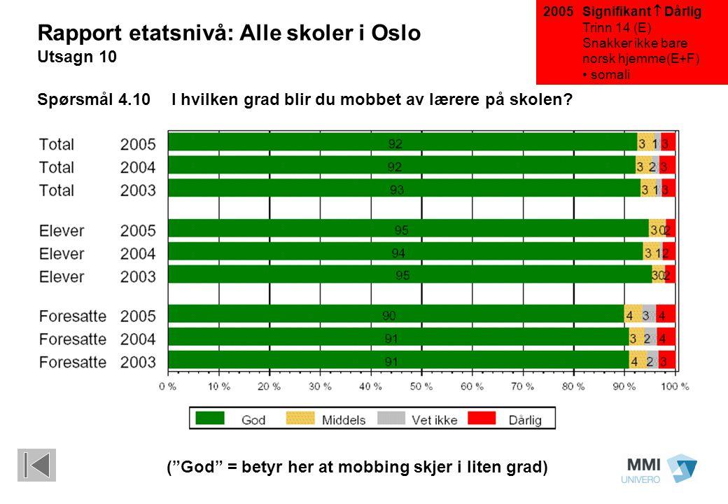 Rapport etatsnivå: Alle skoler i Oslo Utsagn 10 Spørsmål 4.10I hvilken grad blir du mobbet av lærere på skolen? Signifikant  Dårlig Trinn 14 (E) Snak