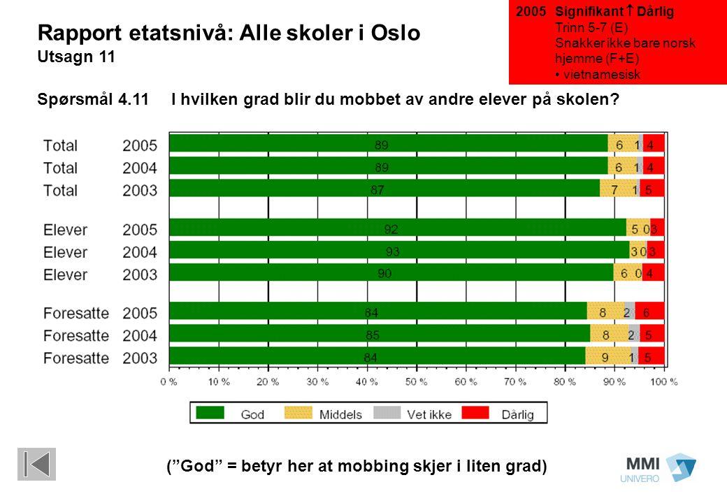 Signifikant  Dårlig Trinn 5-7 (E) Snakker ikke bare norsk hjemme (F+E) vietnamesisk Rapport etatsnivå: Alle skoler i Oslo Utsagn 11 Spørsmål 4.11I hvilken grad blir du mobbet av andre elever på skolen.
