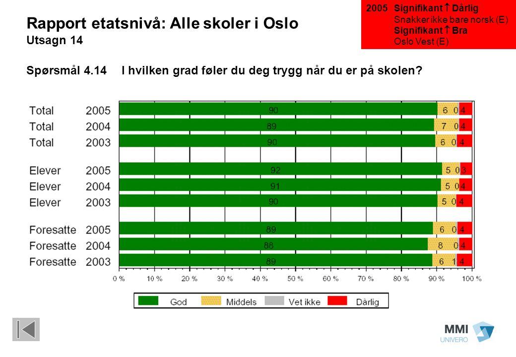 Signifikant  Dårlig Snakker ikke bare norsk (E) Signifikant  Bra Oslo Vest (E) Rapport etatsnivå: Alle skoler i Oslo Utsagn 14 Spørsmål 4.14I hvilken grad føler du deg trygg når du er på skolen.