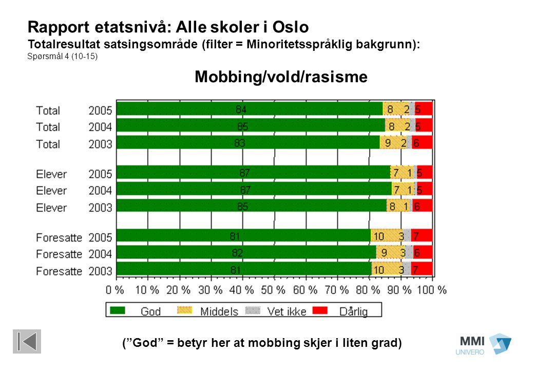 Rapport etatsnivå: Alle skoler i Oslo Totalresultat satsingsområde (filter = Minoritetsspråklig bakgrunn): Spørsmål 4 (10-15) Mobbing/vold/rasisme ( God = betyr her at mobbing skjer i liten grad)