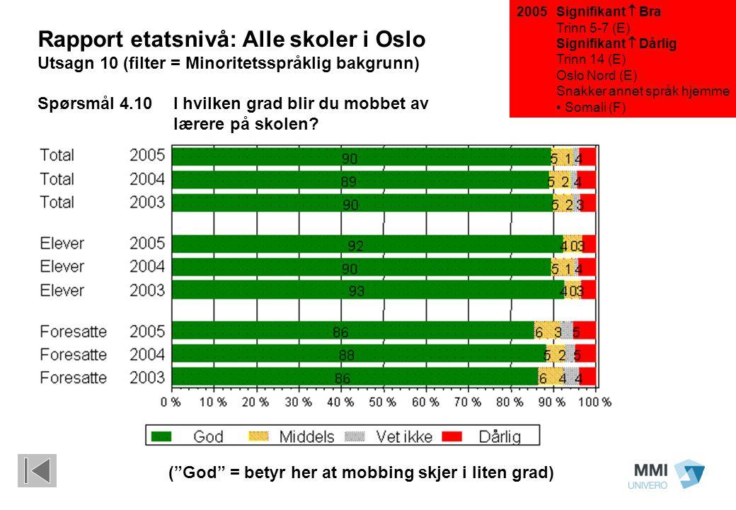 Rapport etatsnivå: Alle skoler i Oslo Utsagn 10 (filter = Minoritetsspråklig bakgrunn) Spørsmål 4.10 I hvilken grad blir du mobbet av lærere på skolen.
