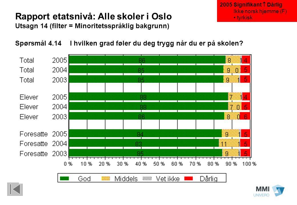 Rapport etatsnivå: Alle skoler i Oslo Utsagn 14 (filter = Minoritetsspråklig bakgrunn) Spørsmål 4.14 I hvilken grad føler du deg trygg når du er på skolen.