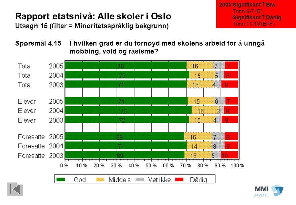 Rapport etatsnivå: Alle skoler i Oslo Utsagn 15 (filter = Minoritetsspråklig bakgrunn) Spørsmål 4.15I hvilken grad er du fornøyd med skolens arbeid for å unngå mobbing, vold og rasisme.