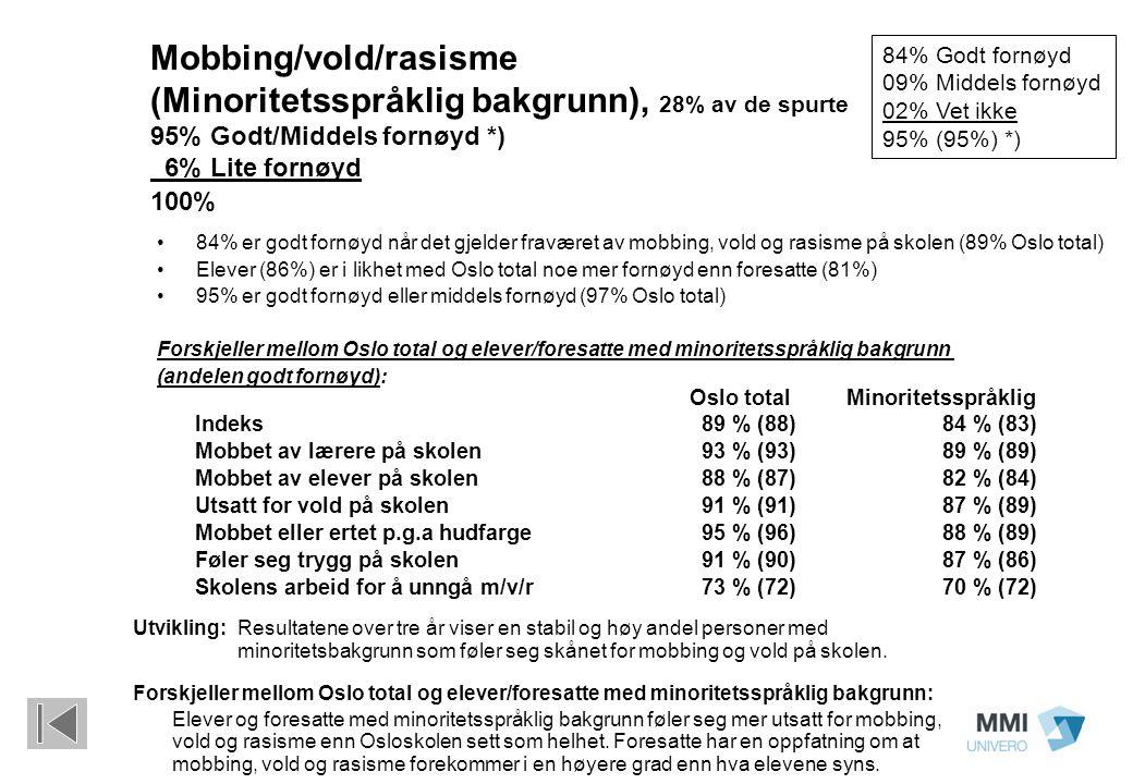 Mobbing/vold/rasisme (Minoritetsspråklig bakgrunn), 28% av de spurte 95% Godt/Middels fornøyd *) 6% Lite fornøyd 100% 84% er godt fornøyd når det gjelder fraværet av mobbing, vold og rasisme på skolen (89% Oslo total) Elever (86%) er i likhet med Oslo total noe mer fornøyd enn foresatte (81%) 95% er godt fornøyd eller middels fornøyd (97% Oslo total) Forskjeller mellom Oslo total og elever/foresatte med minoritetsspråklig bakgrunn (andelen godt fornøyd): Oslo totalMinoritetsspråklig Indeks89 % (88)84 % (83) Mobbet av lærere på skolen93 % (93)89 % (89) Mobbet av elever på skolen88 % (87)82 % (84) Utsatt for vold på skolen91 % (91)87 % (89) Mobbet eller ertet p.g.a hudfarge95 % (96)88 % (89) Føler seg trygg på skolen91 % (90)87 % (86) Skolens arbeid for å unngå m/v/r73 % (72)70 % (72) 84% Godt fornøyd 09% Middels fornøyd 02% Vet ikke 95% (95%) *) Utvikling: Resultatene over tre år viser en stabil og høy andel personer med minoritetsbakgrunn som føler seg skånet for mobbing og vold på skolen.