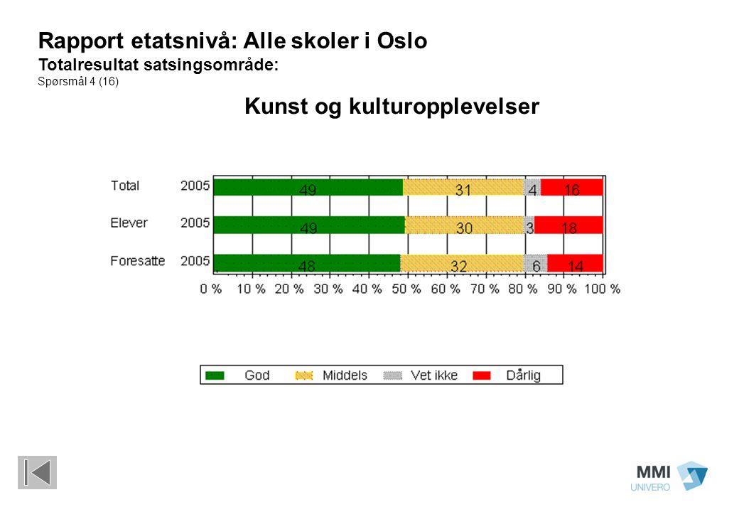 Kunst og kulturopplevelser Rapport etatsnivå: Alle skoler i Oslo Totalresultat satsingsområde: Spørsmål 4 (16)