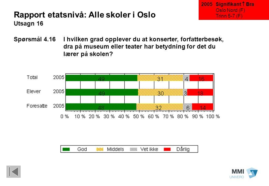 Rapport etatsnivå: Alle skoler i Oslo Utsagn 16 Spørsmål 4.16 I hvilken grad opplever du at konserter, forfatterbesøk, dra på museum eller teater har betydning for det du lærer på skolen.
