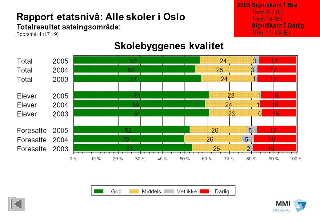 Signifikant  Bra Trinn 2-7 (F) Trinn 14 (E) Signifikant  Dårlig Trinn 11-13 (E) Rapport etatsnivå: Alle skoler i Oslo Totalresultat satsingsområde: Spørsmål 4 (17-19) Skolebyggenes kvalitet 2005