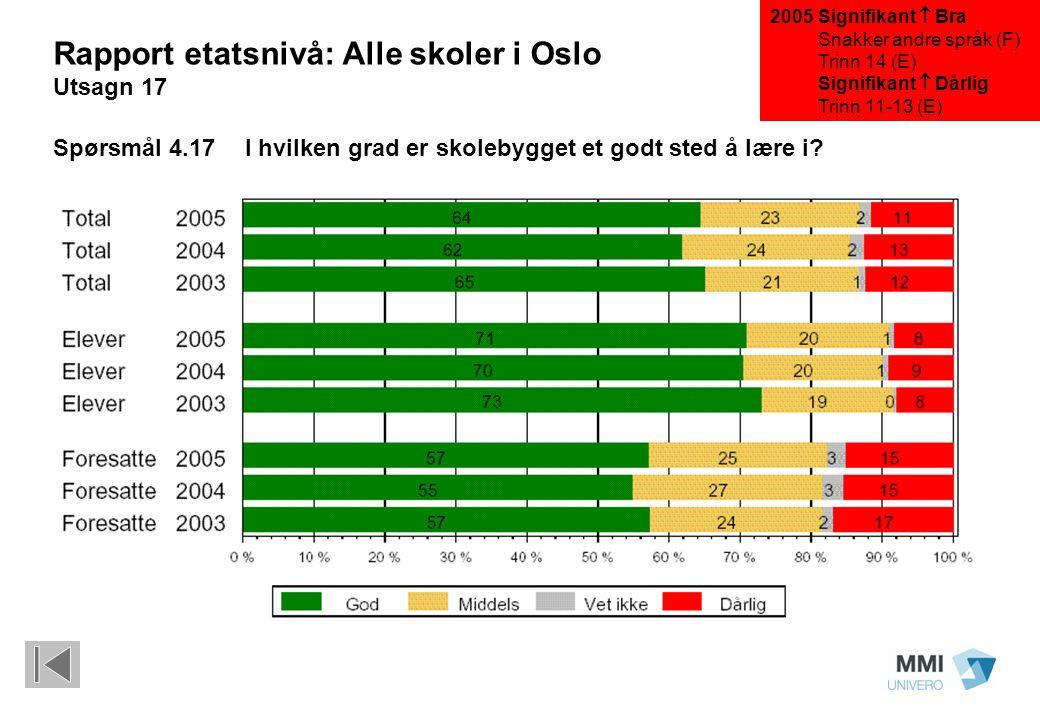Signifikant  Bra Snakker andre språk (F) Trinn 14 (E) Signifikant  Dårlig Trinn 11-13 (E) Rapport etatsnivå: Alle skoler i Oslo Utsagn 17 Spørsmål 4.17 I hvilken grad er skolebygget et godt sted å lære i.