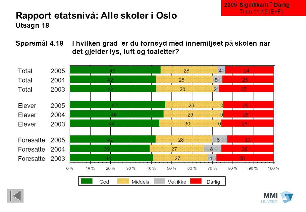 Signifikant  Dårlig Trinn 11-13 (E+F) Rapport etatsnivå: Alle skoler i Oslo Utsagn 18 Spørsmål 4.18I hvilken grad er du fornøyd med innemiljøet på skolen når det gjelder lys, luft og toaletter.