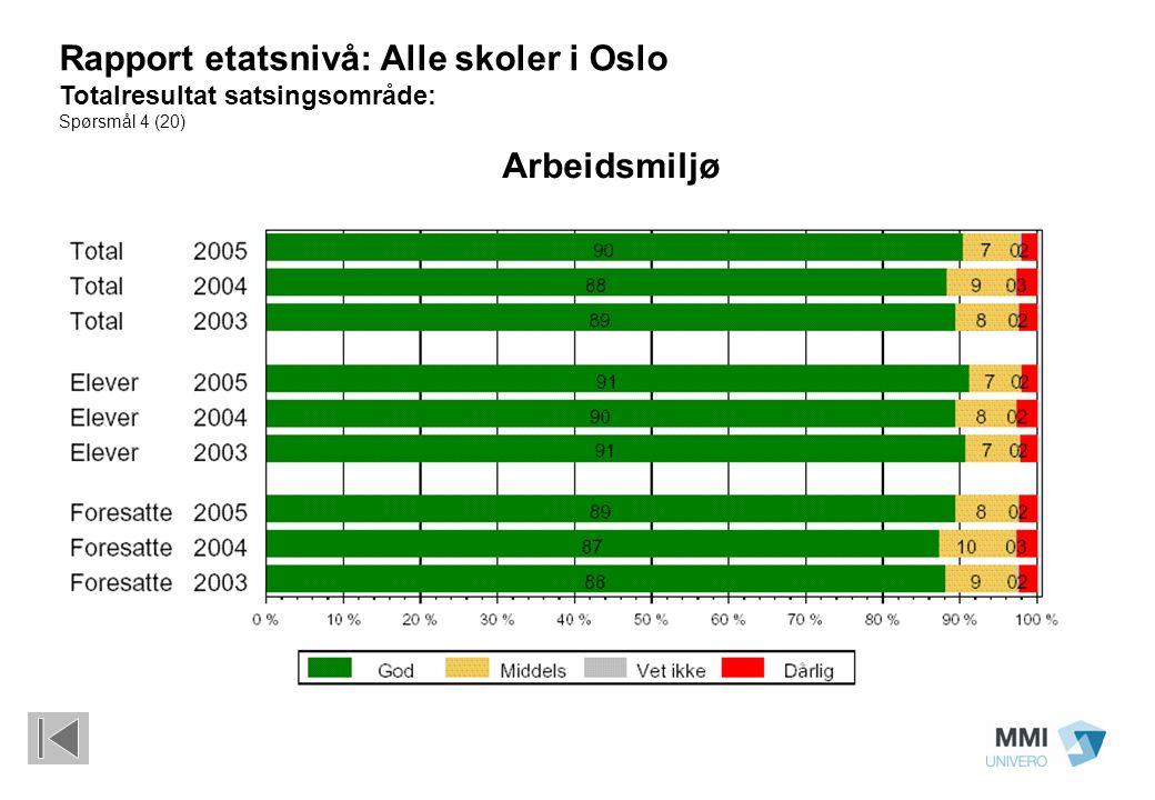 Arbeidsmiljø Rapport etatsnivå: Alle skoler i Oslo Totalresultat satsingsområde: Spørsmål 4 (20)