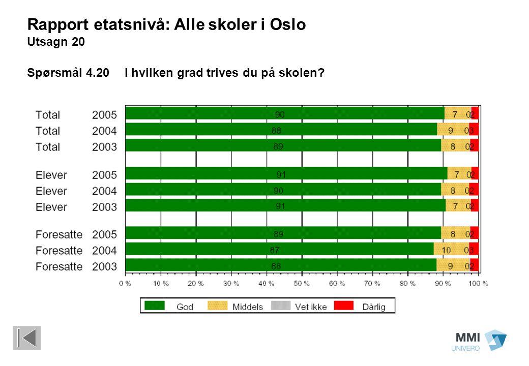 Rapport etatsnivå: Alle skoler i Oslo Utsagn 20 Spørsmål 4.20 I hvilken grad trives du på skolen?