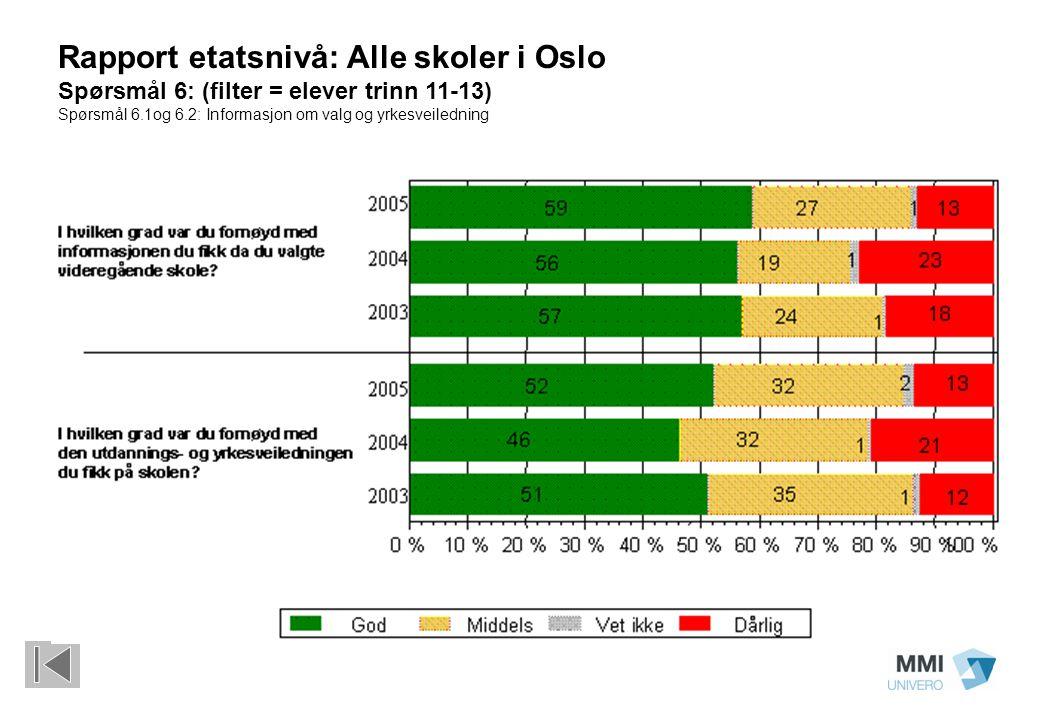 Rapport etatsnivå: Alle skoler i Oslo Spørsmål 6: (filter = elever trinn 11-13) Spørsmål 6.1og 6.2: Informasjon om valg og yrkesveiledning