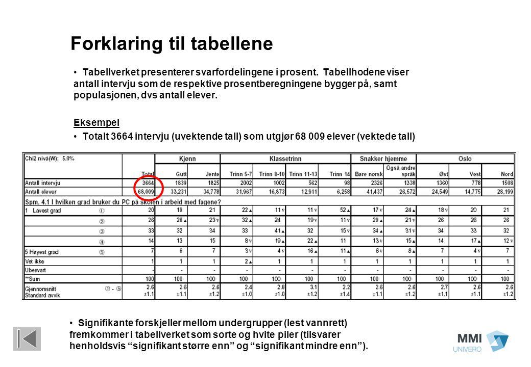 Forklaring til tabellene Tabellverket presenterer svarfordelingene i prosent. Tabellhodene viser antall intervju som de respektive prosentberegningene