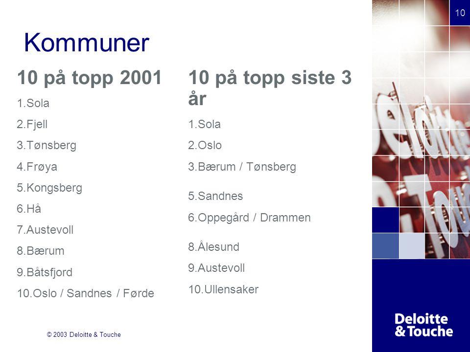 © 2003 Deloitte & Touche 10 Kommuner 10 på topp 2001 1.Sola 2.Fjell 3.Tønsberg 4.Frøya 5.Kongsberg 6.Hå 7.Austevoll 8.Bærum 9.Båtsfjord 10.Oslo / Sandnes / Førde 10 på topp siste 3 år 1.Sola 2.Oslo 3.Bærum / Tønsberg 4.ffgfhfh 5.Sandnes 6.Oppegård / Drammen 7.D 8.Ålesund 9.Austevoll 10.Ullensaker