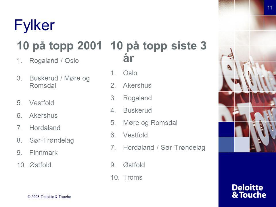 © 2003 Deloitte & Touche 11 Fylker 10 på topp 2001 1.Rogaland / Oslo 2.F 3.Buskerud / Møre og Romsdal 4.F 5.Vestfold 6.Akershus 7.Hordaland 8.Sør-Trøn