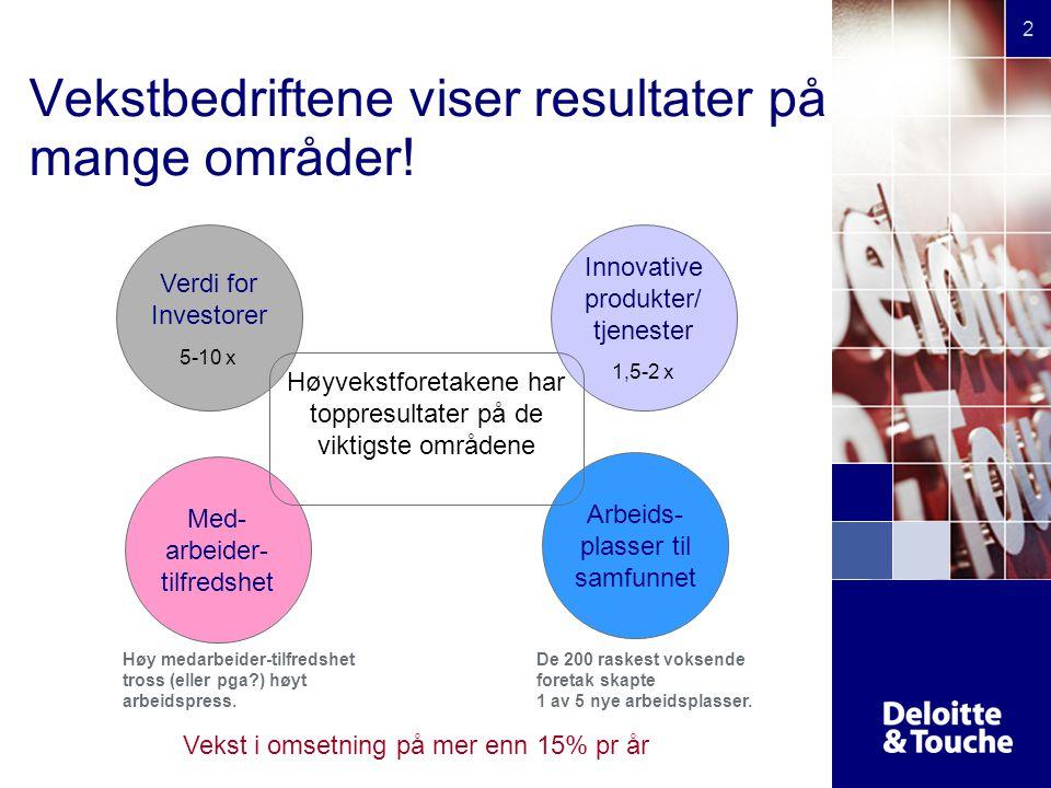© 2003 Deloitte & Touche 2 Vekstbedriftene viser resultater på mange områder! Verdi for Investorer 5-10 x Med- arbeider- tilfredshet Innovative produk