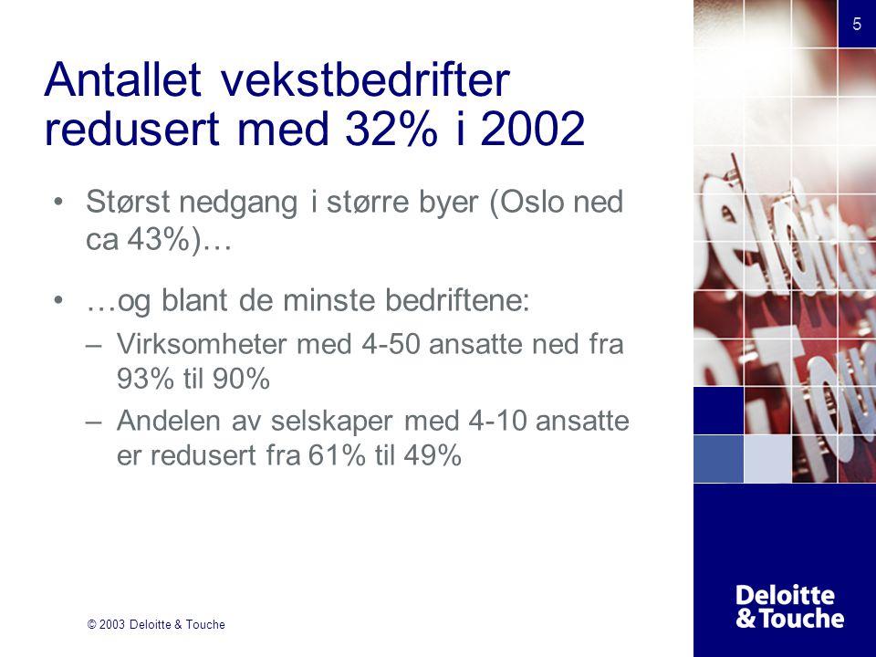 © 2003 Deloitte & Touche 5 Antallet vekstbedrifter redusert med 32% i 2002 Størst nedgang i større byer (Oslo ned ca 43%)… …og blant de minste bedriftene: –Virksomheter med 4-50 ansatte ned fra 93% til 90% –Andelen av selskaper med 4-10 ansatte er redusert fra 61% til 49%