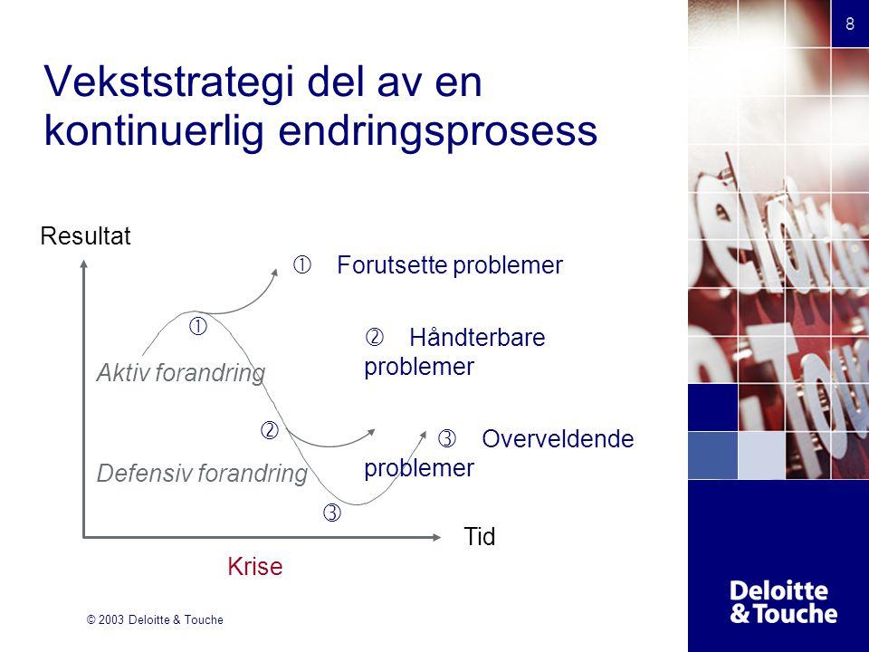 © 2003 Deloitte & Touche 8 Vekststrategi del av en kontinuerlig endringsprosess Tid Krise Resultat Aktiv forandring Defensiv forandring     Forutsette problemer  Håndterbare problemer  Overveldende problemer