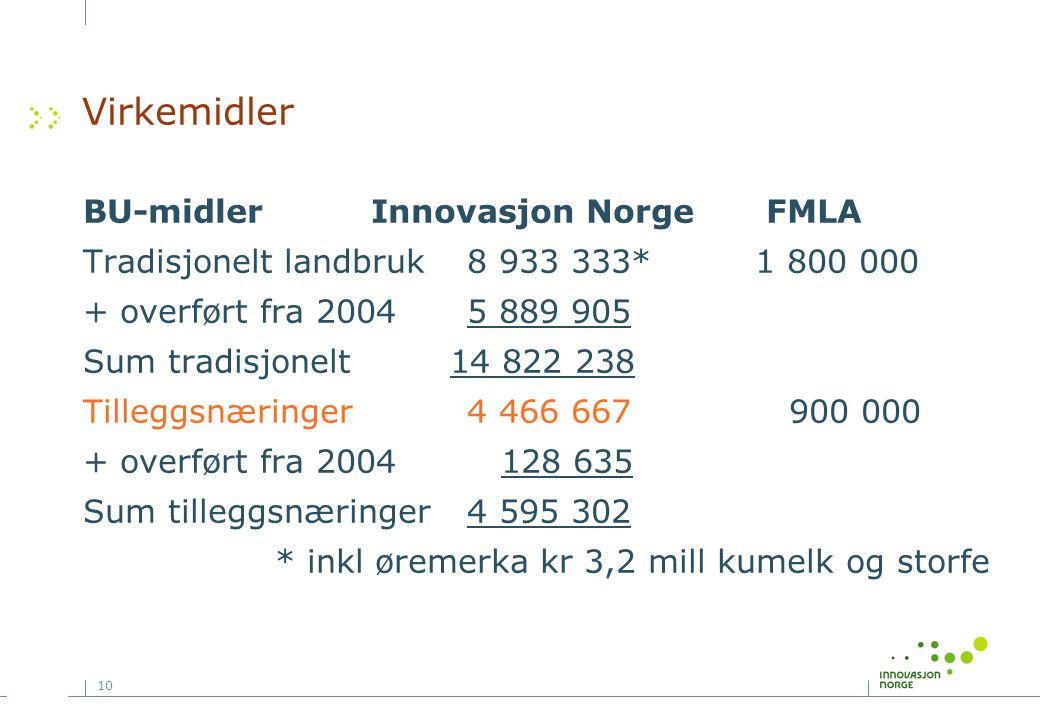 10 Virkemidler BU-midler Innovasjon Norge FMLA Tradisjonelt landbruk 8 933 333*1 800 000 + overført fra 20045 889 905 Sum tradisjonelt 14 822 238 Tilleggsnæringer4 466 667 900 000 + overført fra 2004 128 635 Sum tilleggsnæringer4 595 302 * inkl øremerka kr 3,2 mill kumelk og storfe