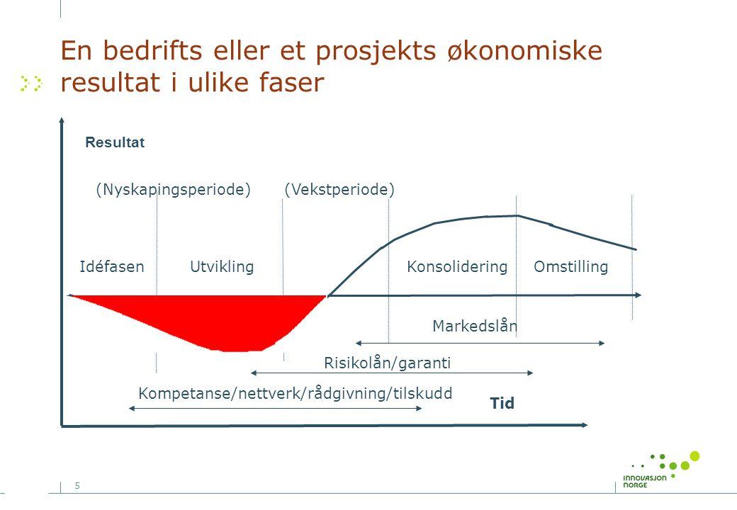 5 En bedrifts eller et prosjekts økonomiske resultat i ulike faser Resultat (Nyskapingsperiode) IdéfasenUtviklingKonsolideringOmstilling (Vekstperiode